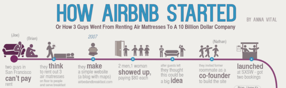Surgimento do site Airbnb