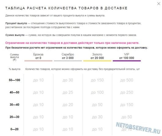 Модный интернет-магазин Wildberries.ru - расчет количества товаров