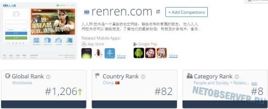Социальные сети - рейтинг renren.com