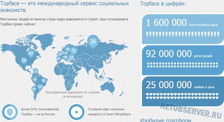 Топ 10 сайтов знакомств россии маркетинговое агенство Светлая улица (город Троицк)