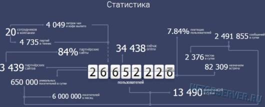 Топ-10 сайтов знакомств - статистика сайта mylove.ru