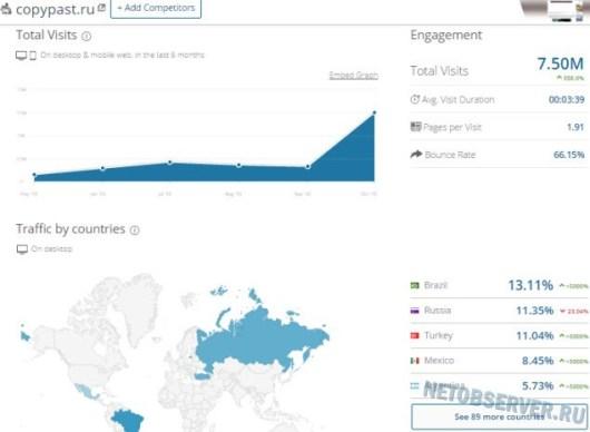 Развлекательный портал copypast.ru - статистика посещаемости