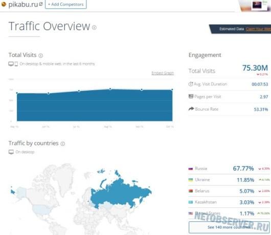 Информационно-развлекательный сайт pikabu.ru - статистика посещаемости
