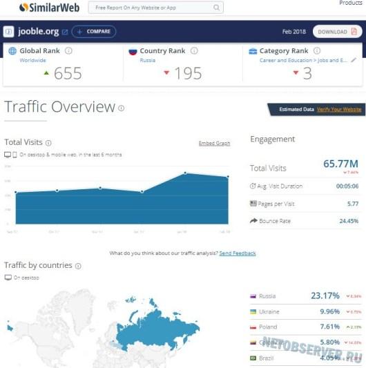 Статистика Jooble - лучшие сайты для поиска работы