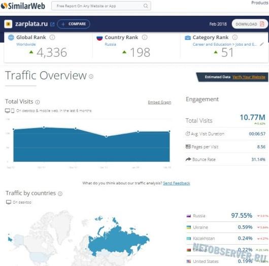 Сайты по трудоустройству - статистика zarplata.ru