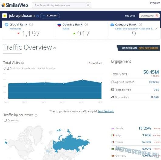 Статистика посещаемости Jobrapido - интернет-сайты поиска работы