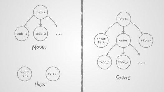 MVC vs FRP Data Structures