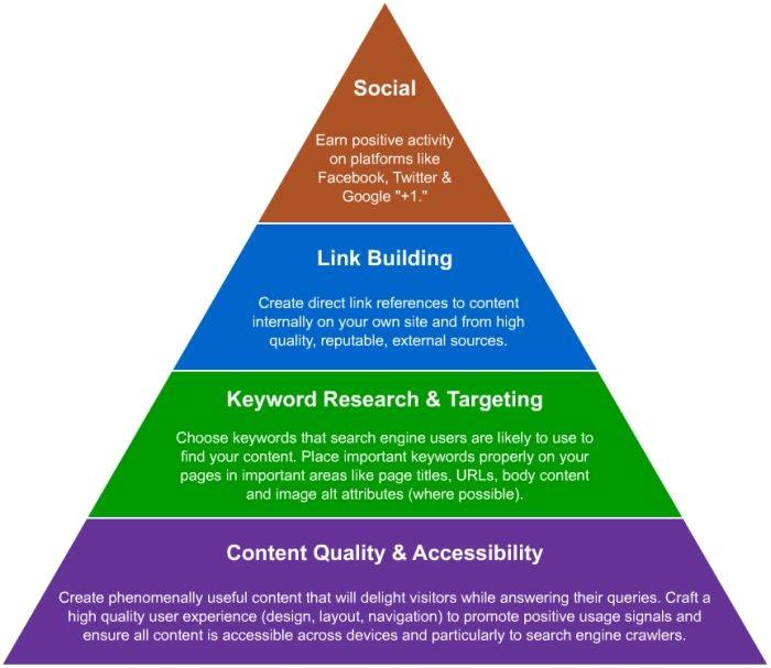 SEO Pyramid MOZ