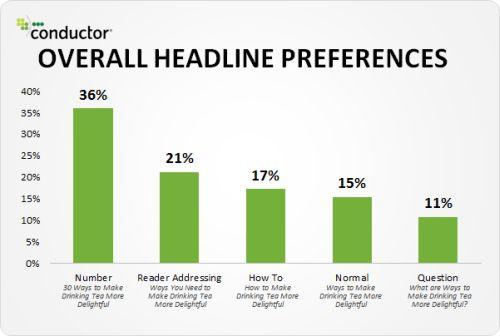 headline prefrences users
