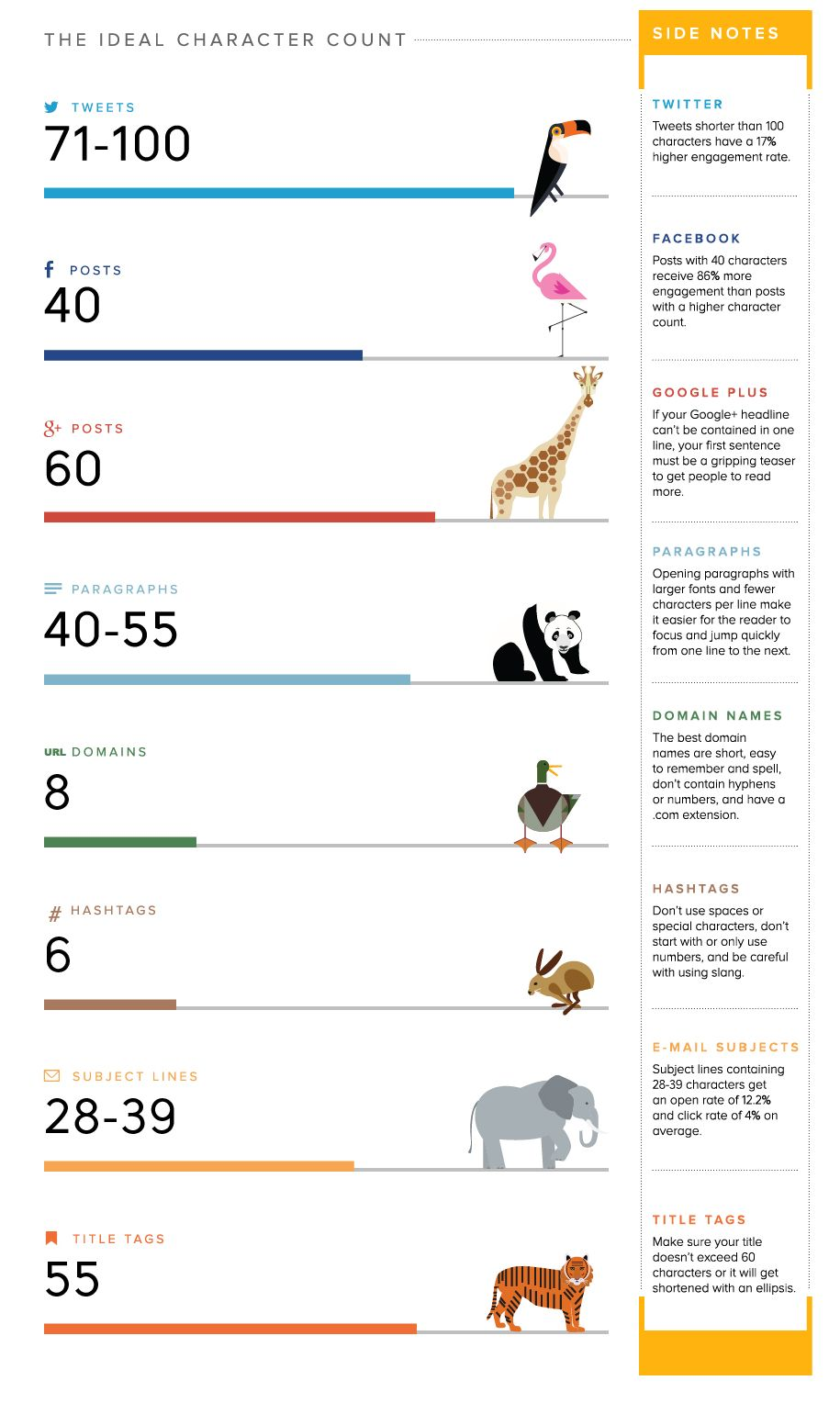 social media optimal length