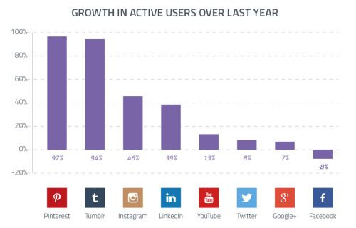 Pinterest growth active users