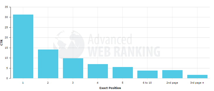 click through rate by exact position