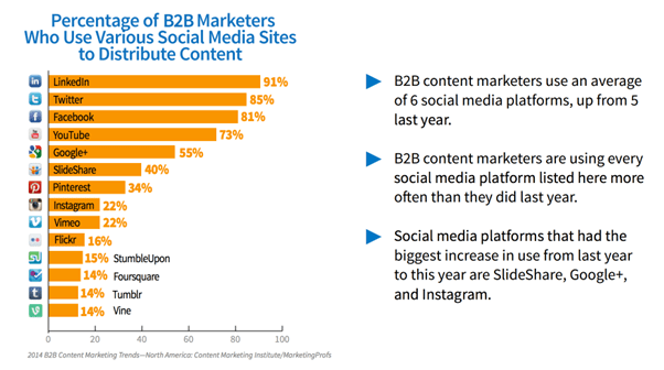 B2B marketers love LinkedIn