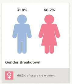 pintereset social stat about women