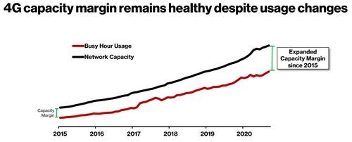 Verizon capacity margins 500