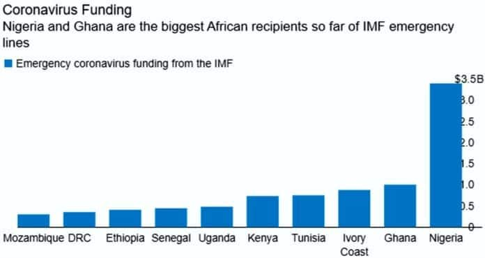 COVID-19: Ghana and Nigeria are the biggest African recipients of IMF funding - Report