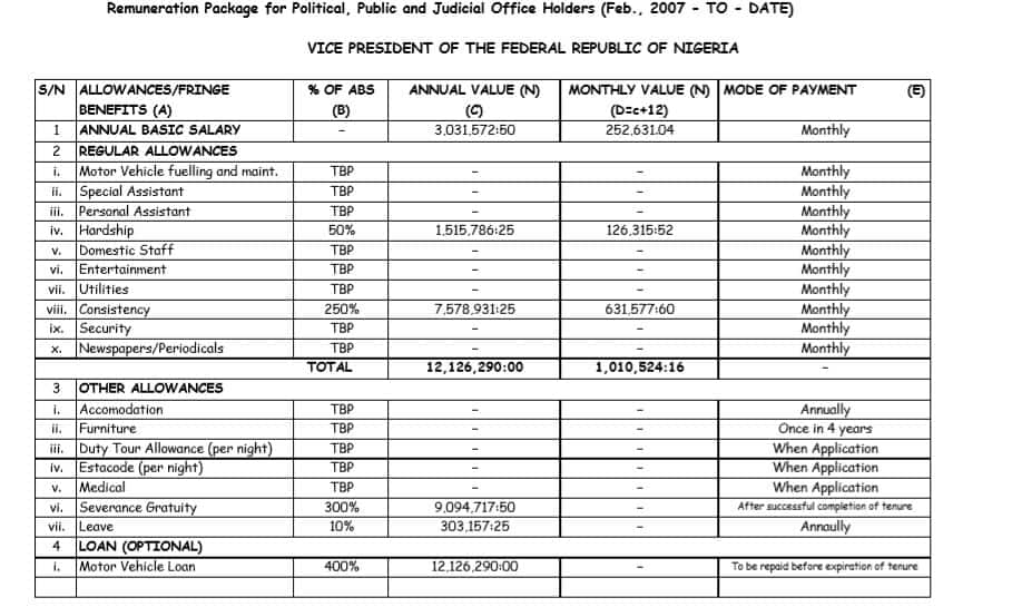 What Nigeria's president, vice president and governors receive as salaries, allowances