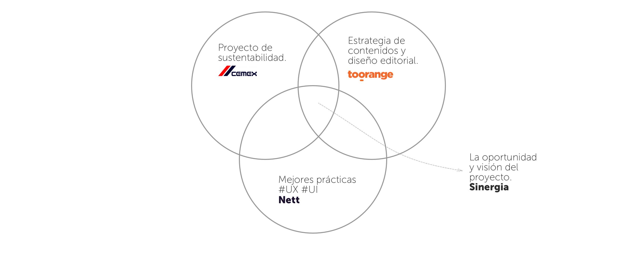 cemexnature-sinergia-modelo