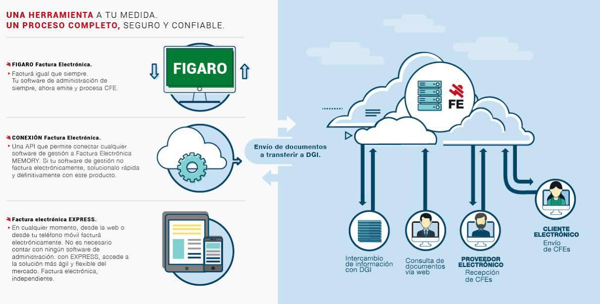 Memory incorpora sistema de facturación electrónica para web y dispositivos móviles