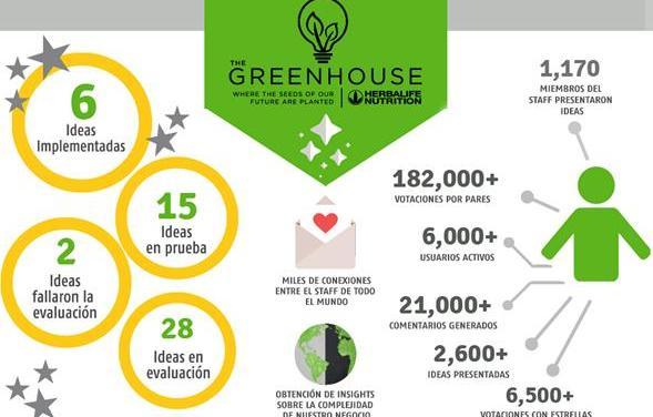 Herbalife Nutrition implementa la tecnologíacrowdsourcing(colaboración abierta distribuida) para expandir su cultura de innovación