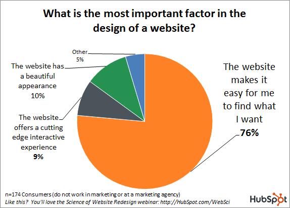 Tre ud af fire forbrugere vil hellere have et webdesign, der er let at finde rundt i, end et lækkert og moderne webdesign. Kilde: Hubspot