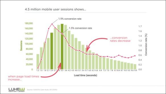 Konverteringsraten stiger, når indlæsningstiden holder sig under 3 sekunder. Derefter falder den drastisk i takt med, at folk opgiver at vente på, at sitet skal læse ind.