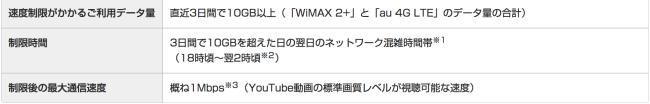 WiMAX速度制限