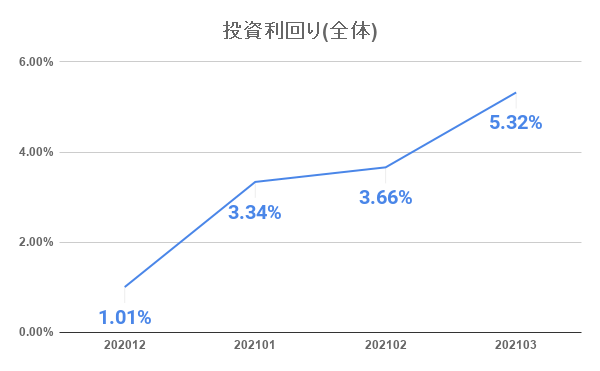 20210401_investment_result_4month02.png