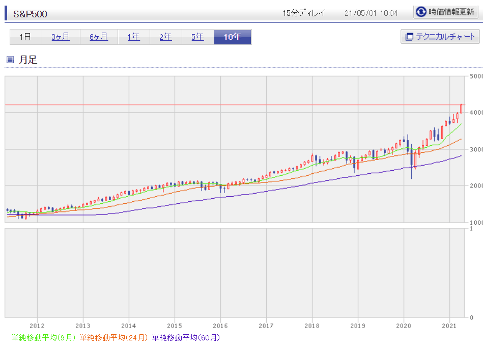 20210501_investment_result_5month02.png