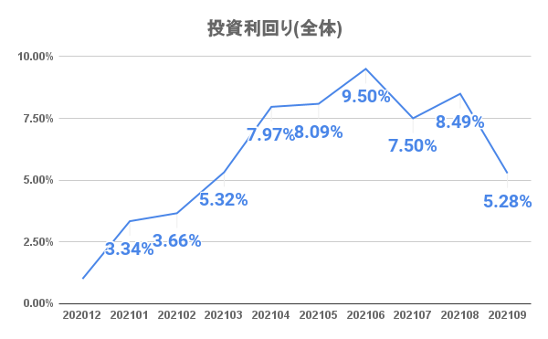 20211001_investment_result_10month01.png