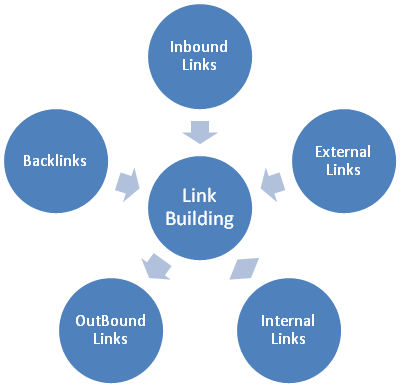 Links in SEO