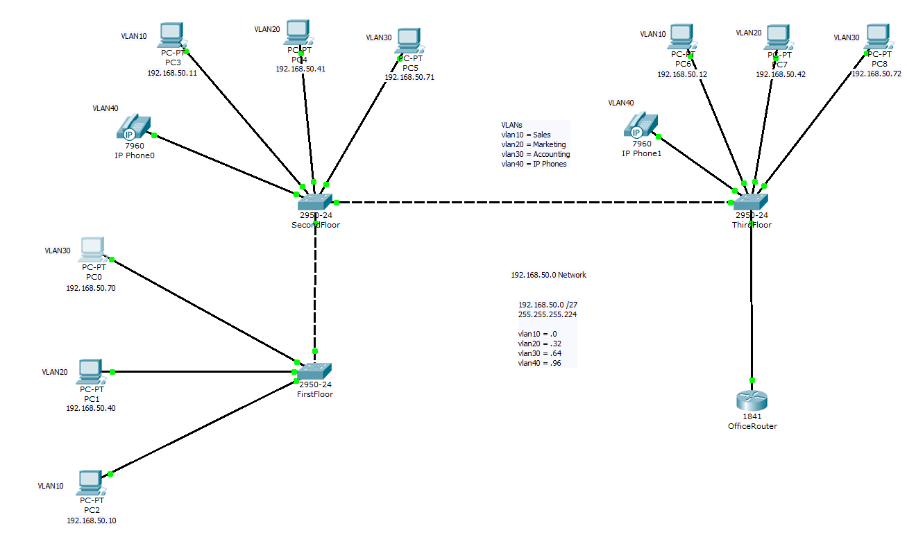 The Network Cookbook