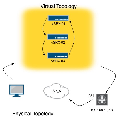 Virtual Routing Instances – SRX style – Network Inferno