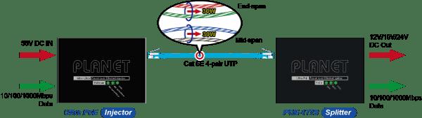 4Power PoE Splitter POE-172S Ultra PoE Alimentazione su 4 coppie