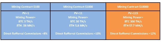 coinomia-mining-contract