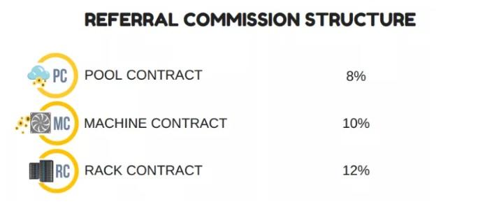 coinomia-referral-commission