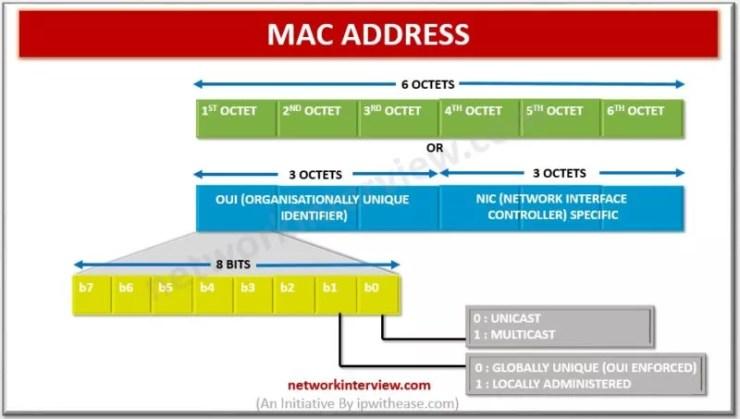 MAC ADDRESS | Network Interview
