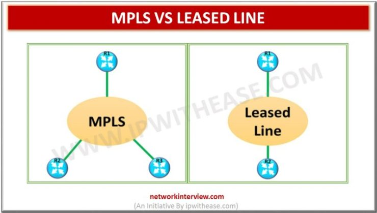 MPLS VS LEASED LINE | Network Interview