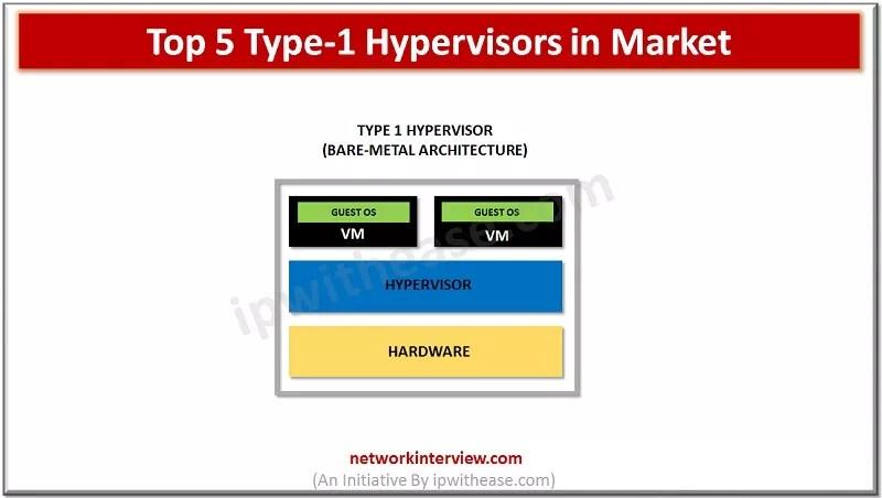 Top 5 Type-1 Hypervisors
