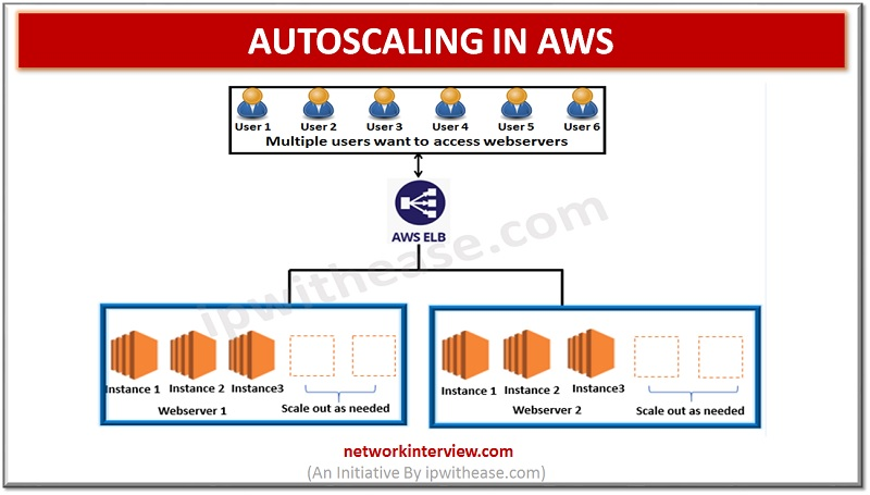 Autoscaling in AWS