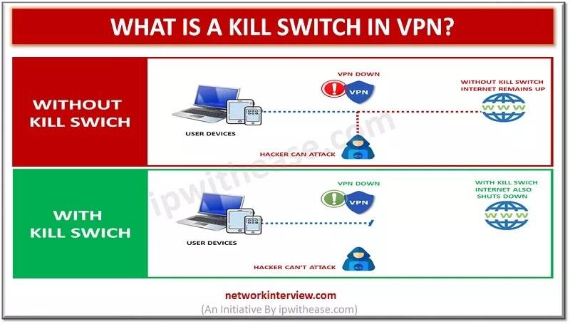Kill switch in VPN