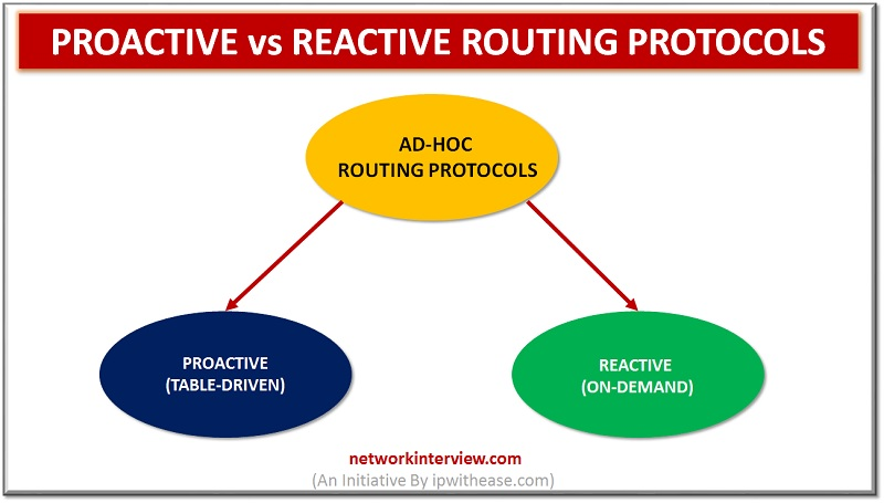Proactive vs Reactive Routing Protocols