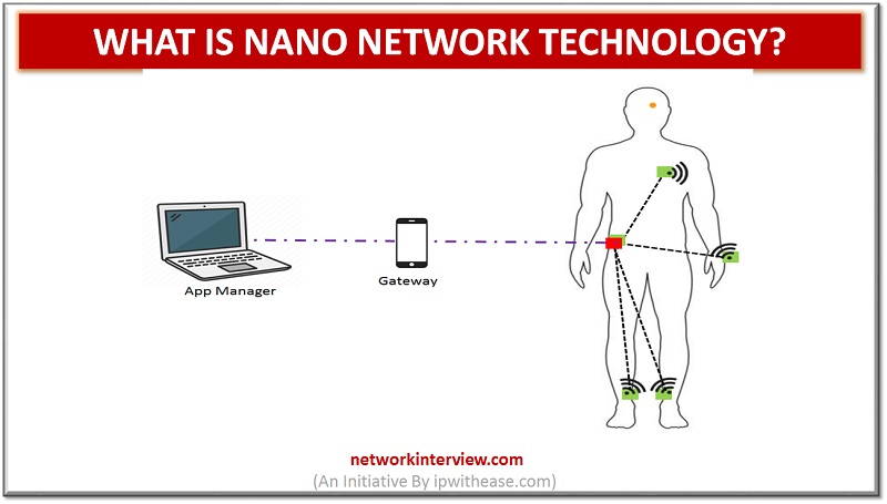 Nano Network Technology