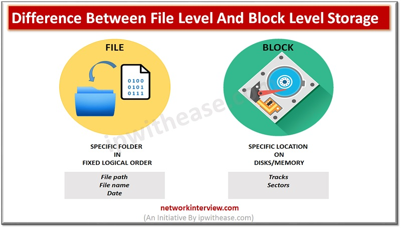File level storage and Block level storage