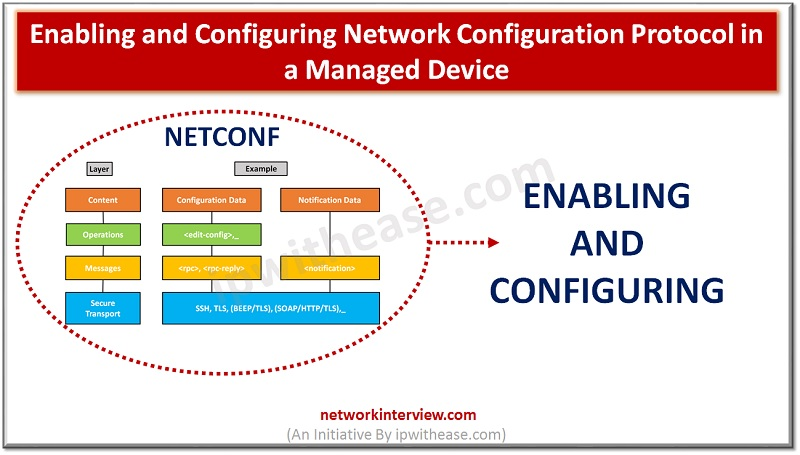 Enabling and Configuring Network Configuration Protocol