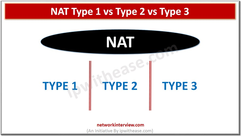 NAT TYPE 1 VS 2 VS 3