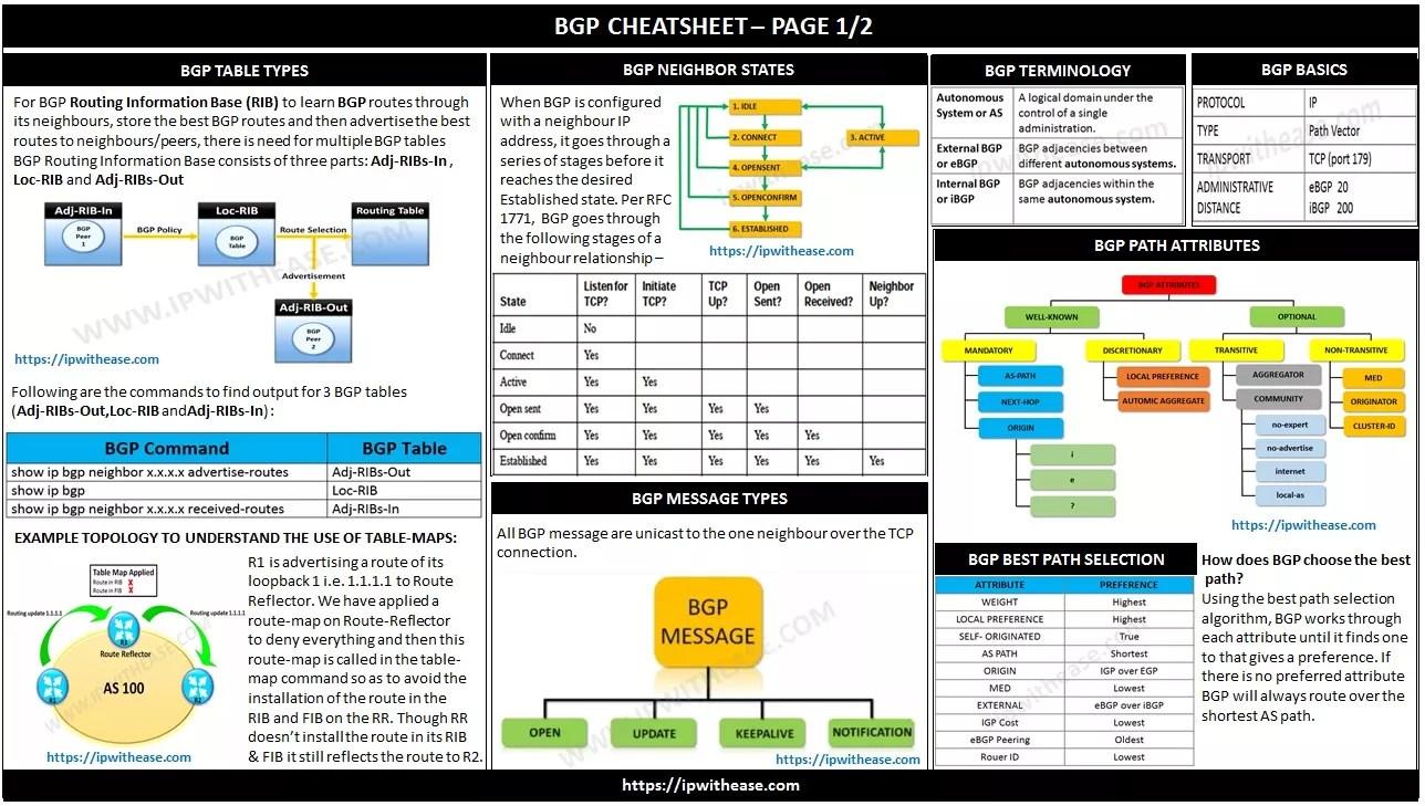 BGP CHEATSHEET