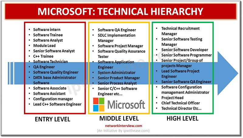 MICROSOFT TECHNAICAL HIERARACHY JOB PROFILES