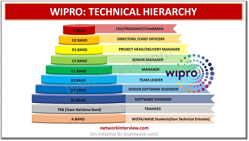 WIPRO TECHNICAL CAREER HIERARCHY