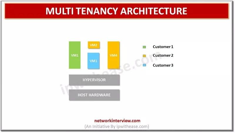 Multi Tenancy Architecture
